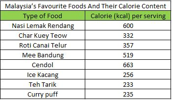 Malaysian's favourite foods and their calorie content