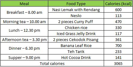 typical Malaysian daily diet.